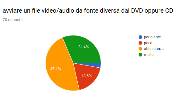 avviare un file video o audio da fonte diversa dal DVD o CD