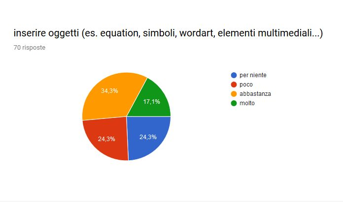inserire oggetti (word art, simboli, equation, elementi multimediali...)